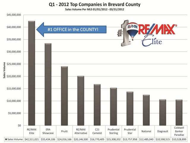 Top 10 Companies in Brevard County - Quarter 1-2012